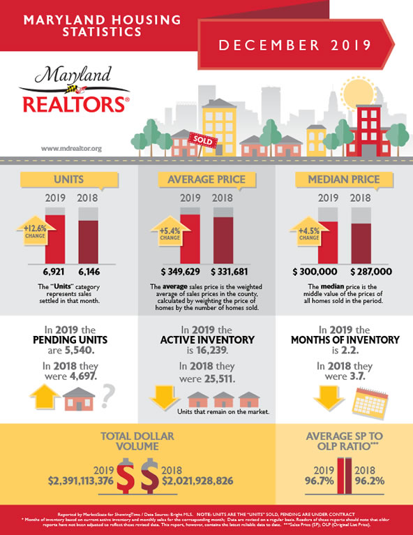 2019 Maryland home sales