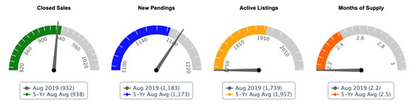 Prince George's Maryland home sales August 2019 and 5-year August averages